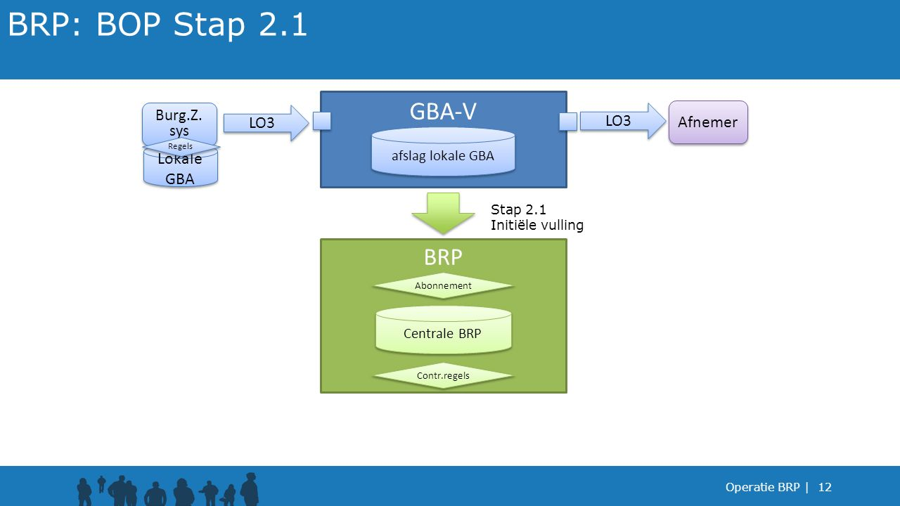 BRP: BOP Stap 2.1 GBA-V BRP LO3 LO3 Afnemer Lokale GBA Burg.Z. sys