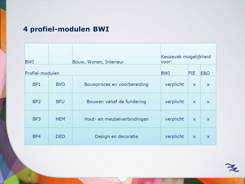 4 profiel-modulen BWI BWI Bouw, Wonen, Interieur