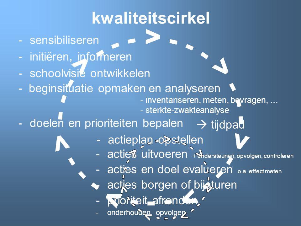 kwaliteitscirkel sensibiliseren. - - - > - - - > - - - > - - - > - - - > - - - > - - - > initiëren, informeren.
