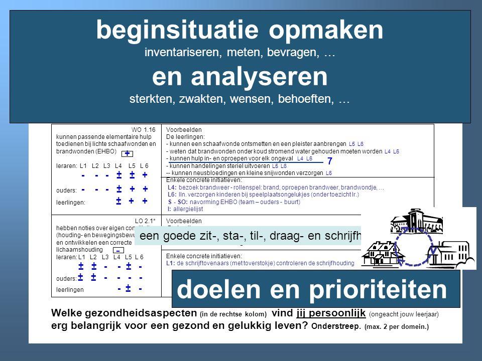 beginsituatie opmaken inventariseren, meten, bevragen, … en analyseren