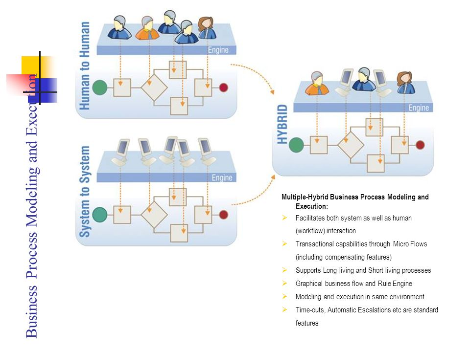 Business Process Modeling and Execution