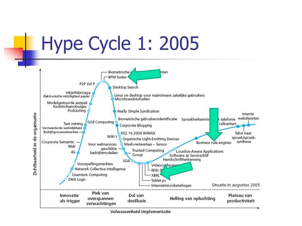 Hype Cycle 1: 2005