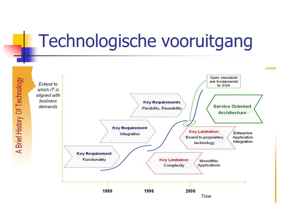 Technologische vooruitgang