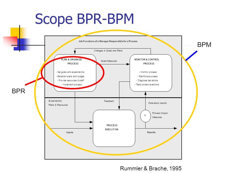 Scope BPR-BPM BPM BPR Rummler & Brache, 1995 Process Output Measures