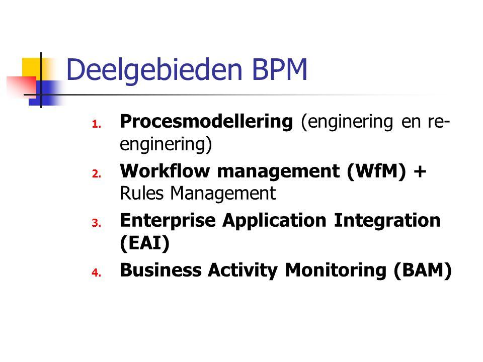Deelgebieden BPM Procesmodellering (enginering en re-enginering)