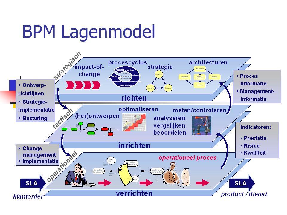 BPM Lagenmodel