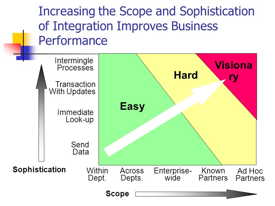 Business Process Speed and Agility