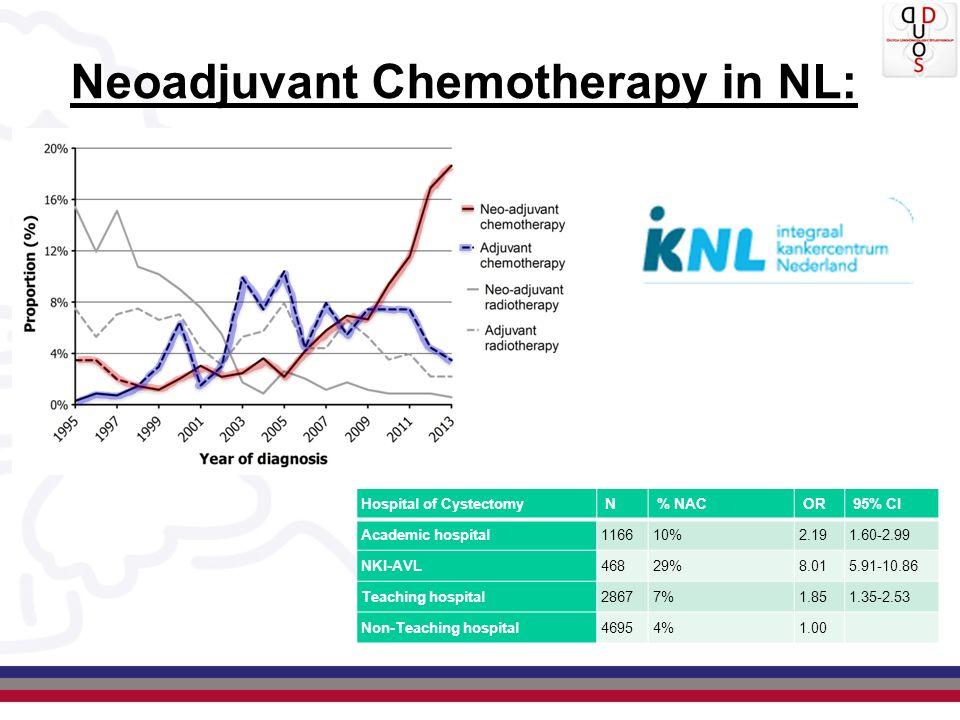 Neoadjuvant Chemotherapy in NL:
