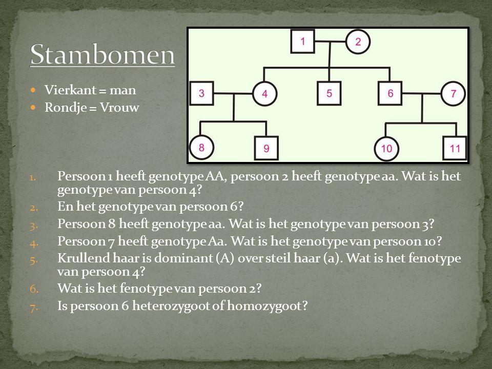 Stambomen Vierkant = man Rondje = Vrouw