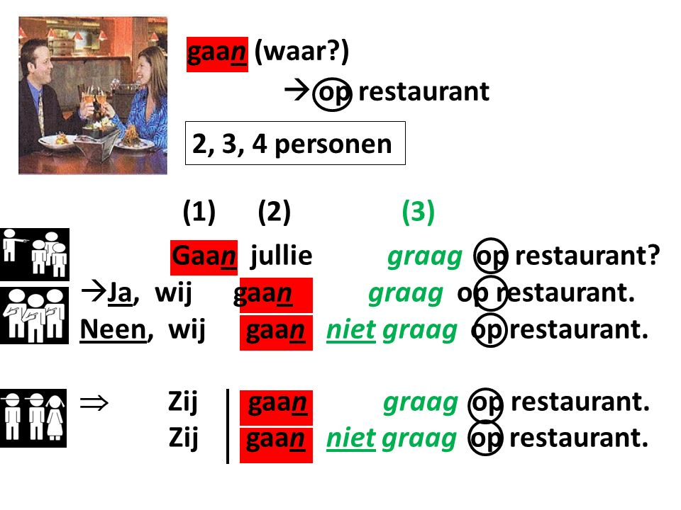 gaan (waar ) (1) (2) (3) Gaan jullie graag op restaurant