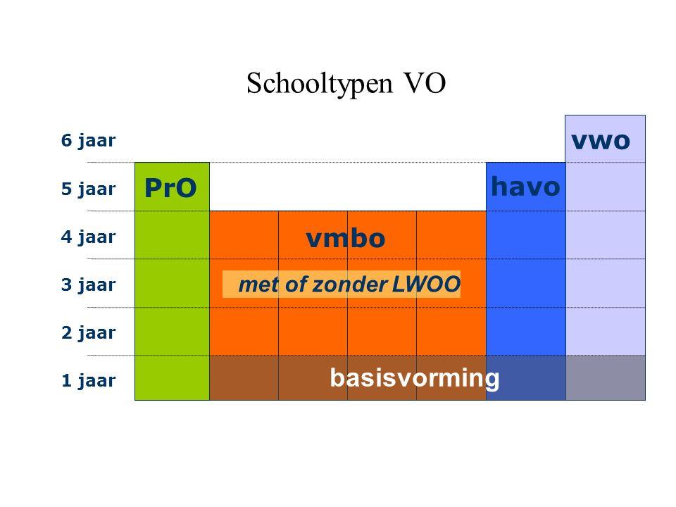Schooltypen VO vwo PrO havo vmbo basisvorming met of zonder LWOO