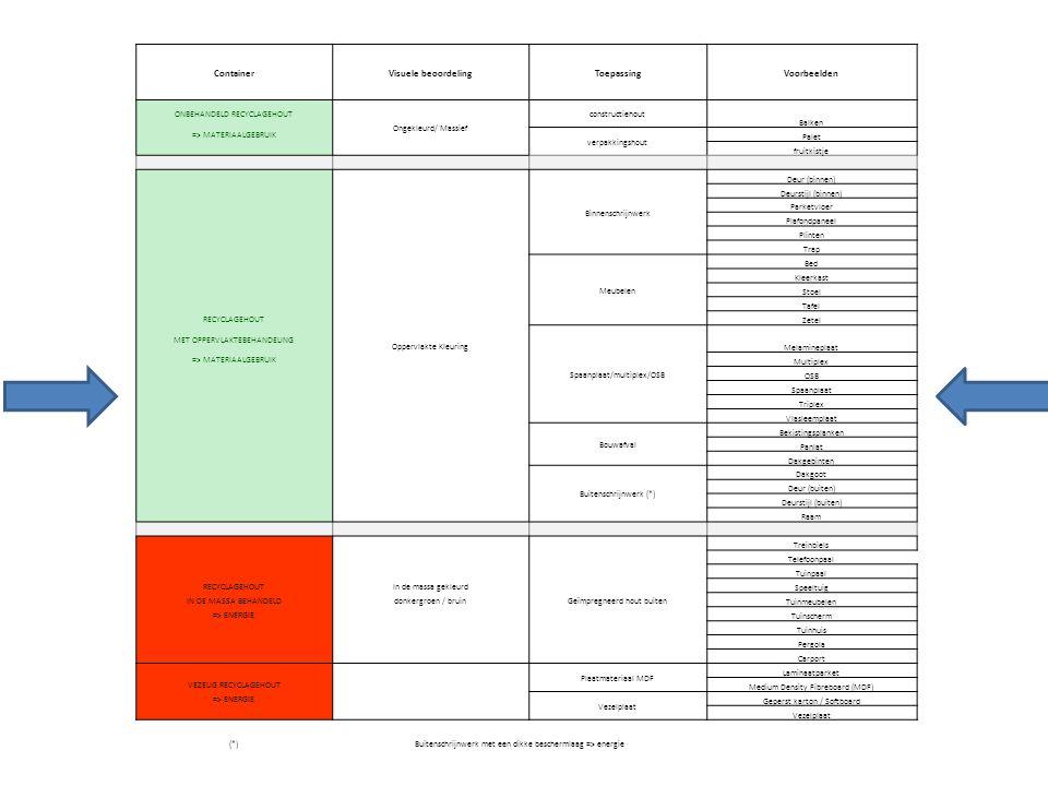 Container Visuele beoordeling Toepassing Voorbeelden