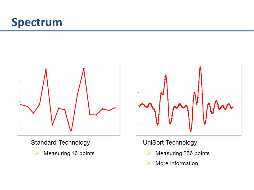 Spectrum Standard Technology UniSort Technology Measuring 16 points