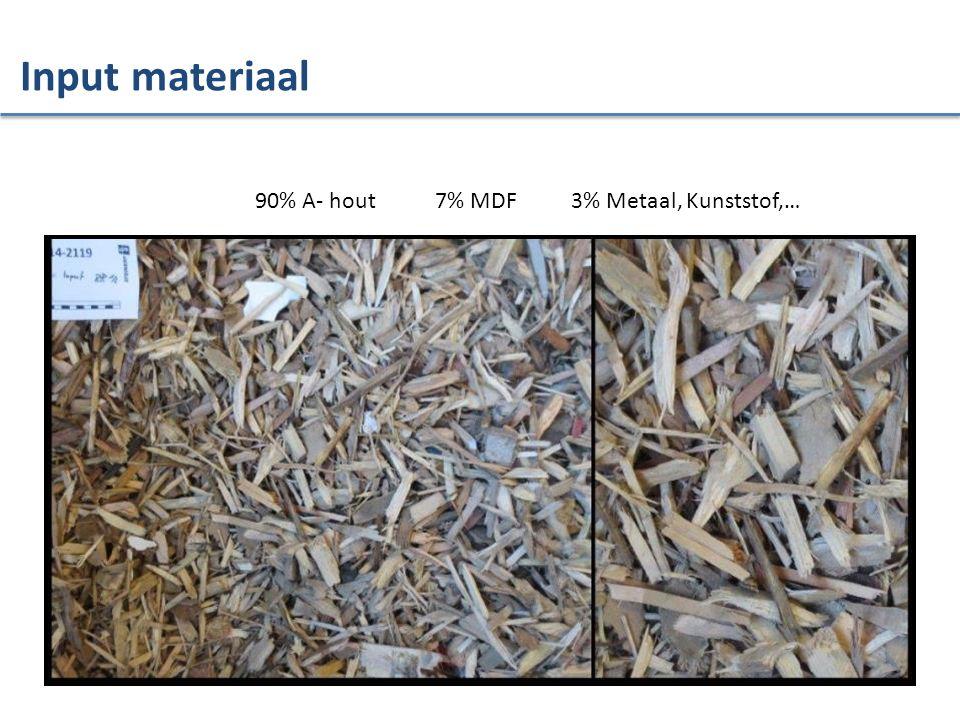 Input materiaal 90% A- hout 7% MDF 3% Metaal, Kunststof,…