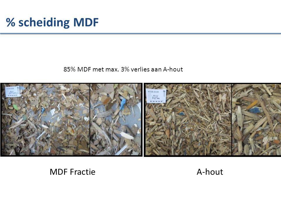 % scheiding MDF MDF Fractie A-hout