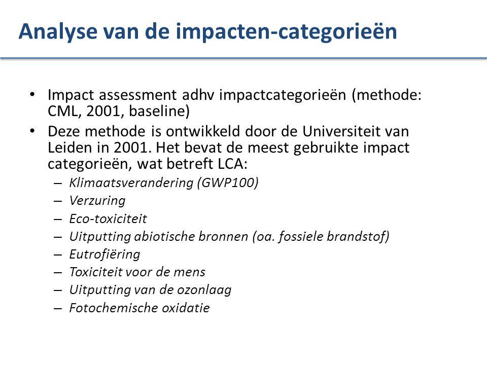 Analyse van de impacten-categorieën