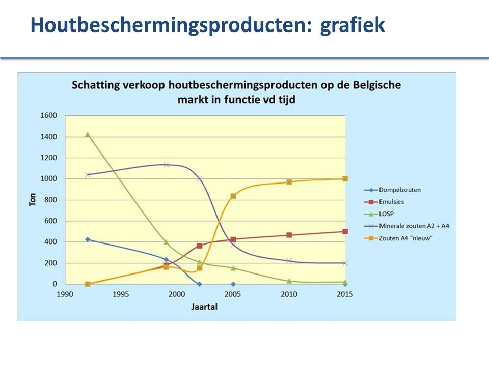 Houtbeschermingsproducten: grafiek
