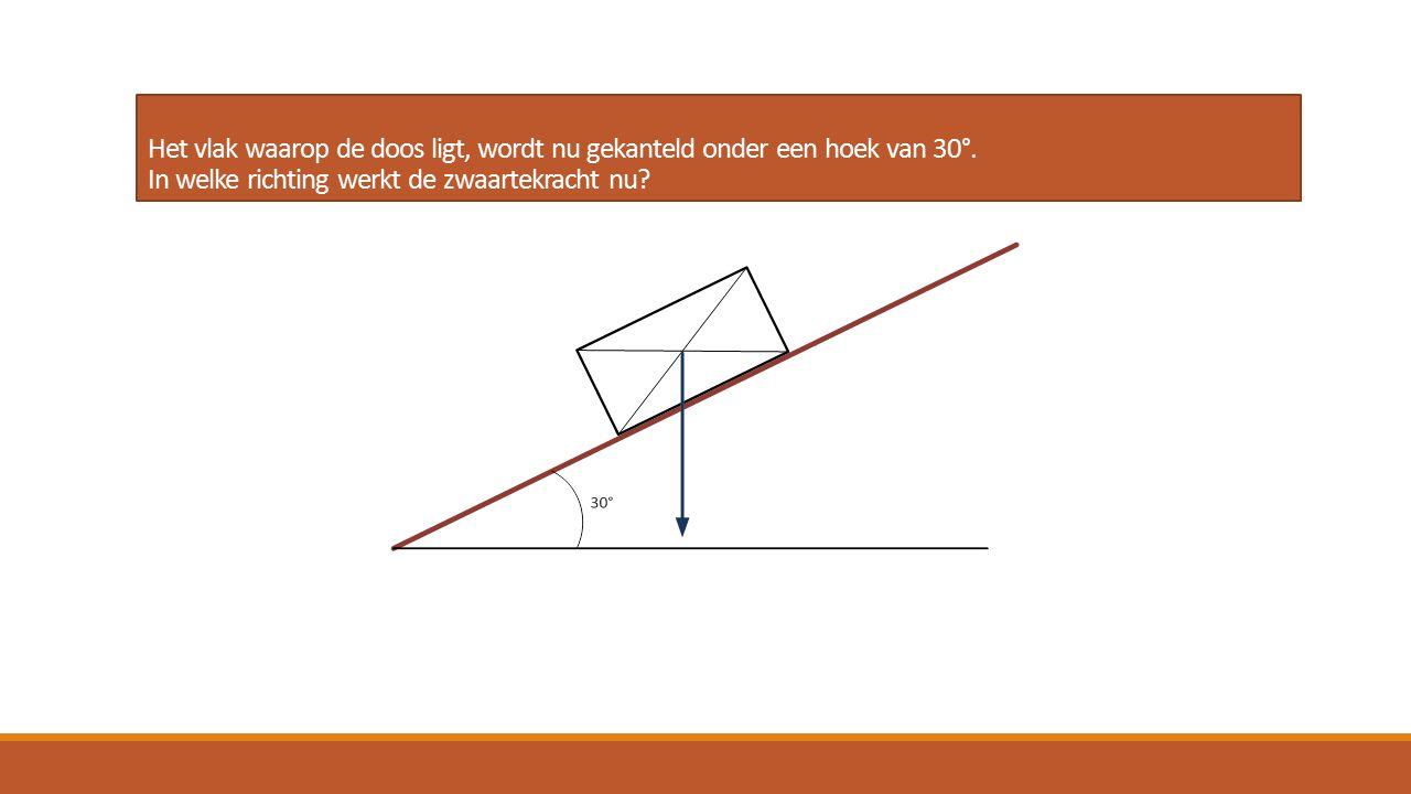 Het vlak waarop de doos ligt, wordt nu gekanteld onder een hoek van 30°.