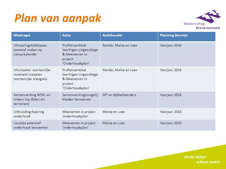 Plan van aanpak Maatregel Actie Actiehouder Planning (termijn
