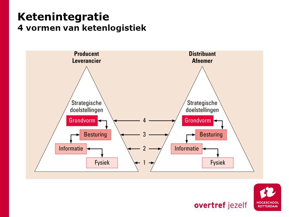 Ketenintegratie 4 vormen van ketenlogistiek