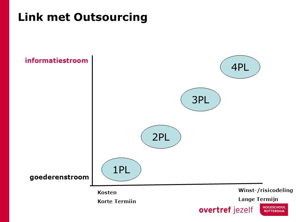 Link met Outsourcing 4PL 3PL 2PL 1PL informatiestroom goederenstroom