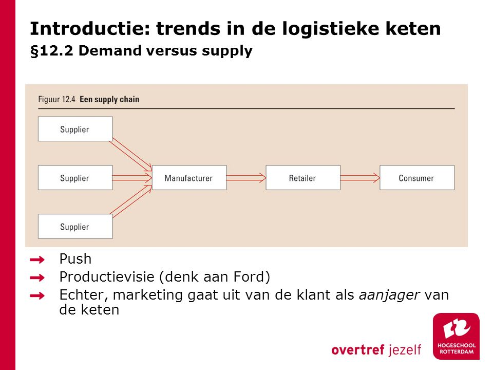 Introductie: trends in de logistieke keten §12.2 Demand versus supply