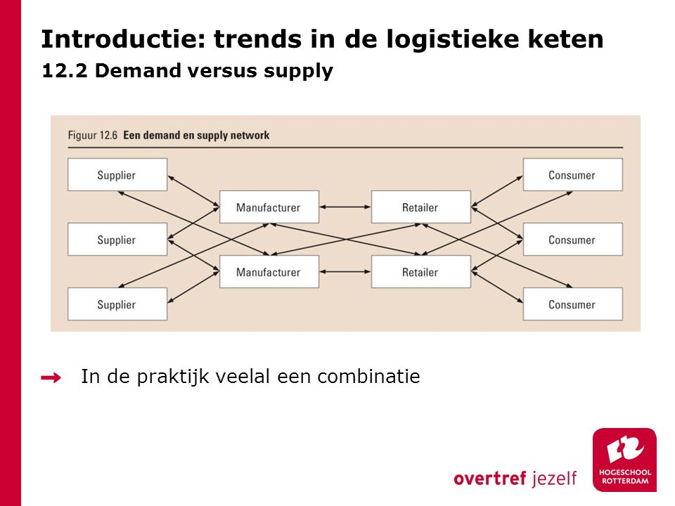 Introductie: trends in de logistieke keten 12.2 Demand versus supply