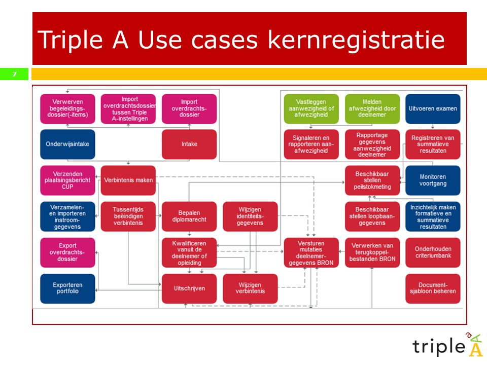 Triple A Use cases kernregistratie
