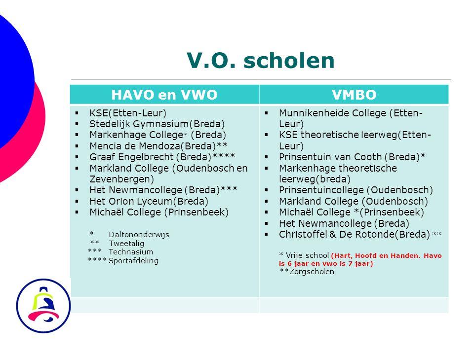 V.O. scholen HAVO en VWO VMBO KSE(Etten-Leur)
