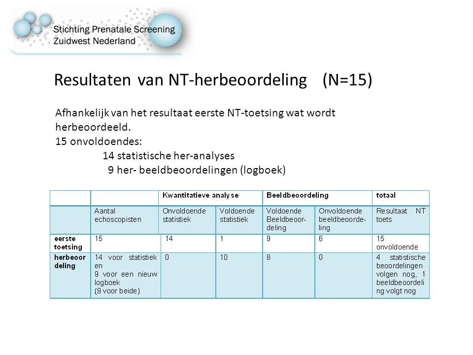 Resultaten van NT-herbeoordeling (N=15)