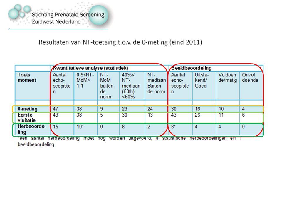 19% NT-MoM en 51% NT-mediaan ( van de 47%) buiten de landelijke norm