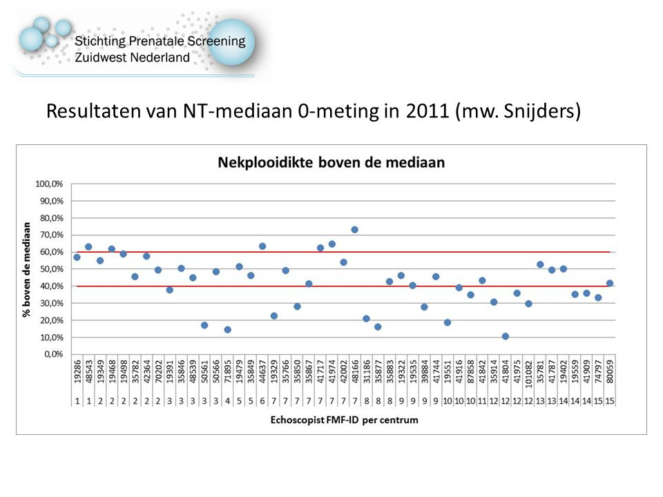Resultaten van NT-mediaan 0-meting in 2011 (mw. Snijders)