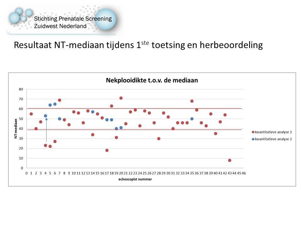 Resultaat NT-mediaan tijdens 1ste toetsing en herbeoordeling