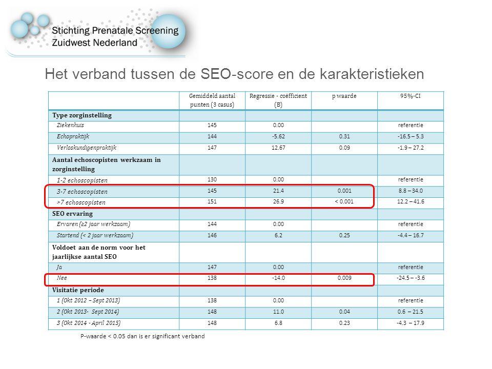 Het verband tussen de SEO-score en de karakteristieken
