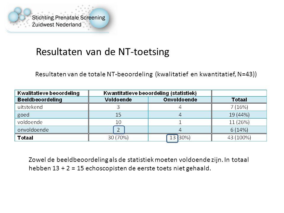 Resultaten van de NT-toetsing