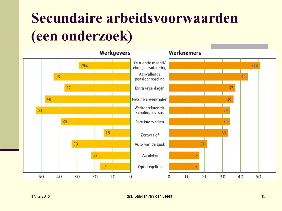 Secundaire arbeidsvoorwaarden (een onderzoek)