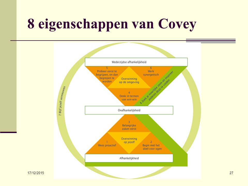 8 eigenschappen van Covey