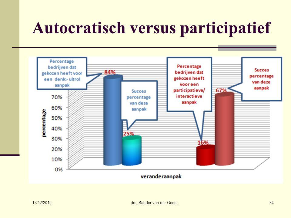 Autocratisch versus participatief