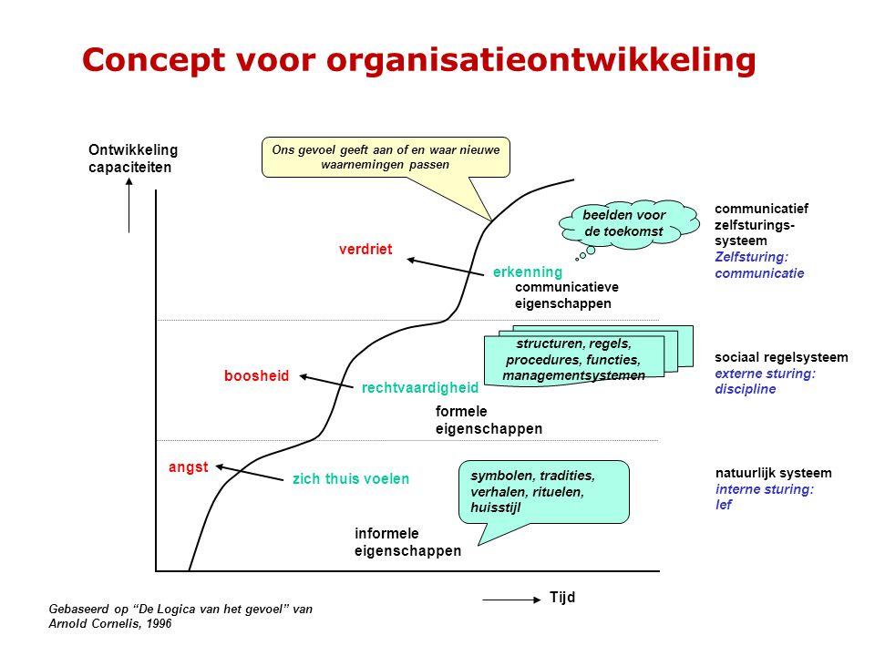 Concept voor organisatieontwikkeling