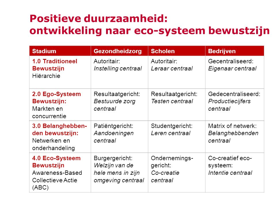 Positieve duurzaamheid: ontwikkeling naar eco-systeem bewustzijn