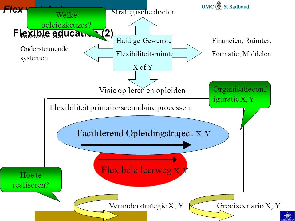 Faciliterend Opleidingstraject X, Y
