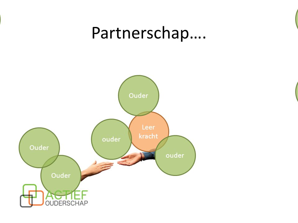 Partnerschap…. Ouder Ouder Ouder Ouder Leer kracht ouder Ouder ouder