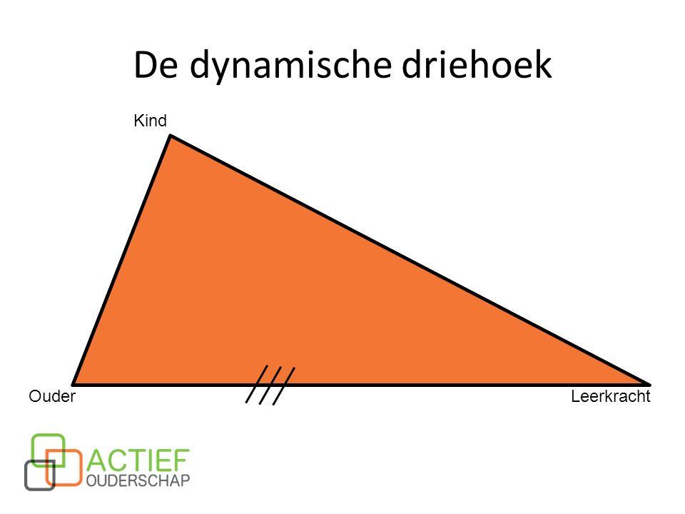 De dynamische driehoek