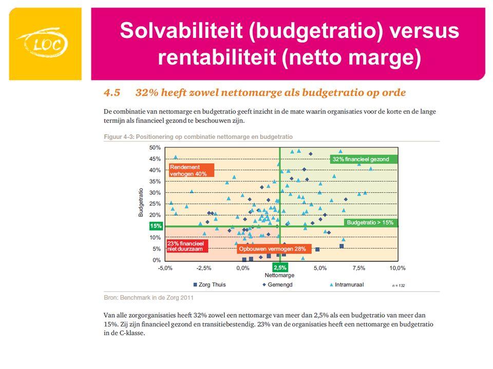 Solvabiliteit (budgetratio) versus rentabiliteit (netto marge)