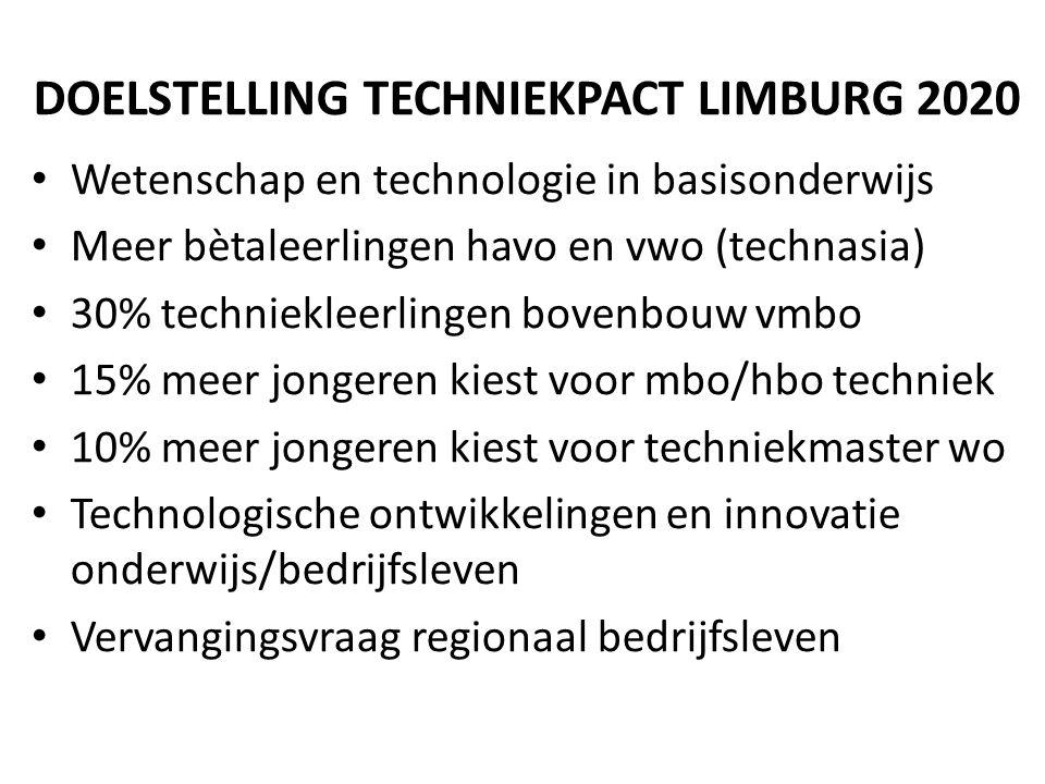 DOELSTELLING TECHNIEKPACT LIMBURG 2020
