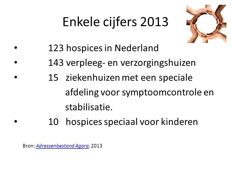 Enkele cijfers 2013 123 hospices in Nederland