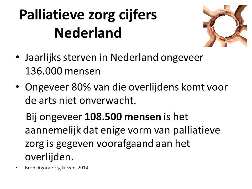 Palliatieve zorg cijfers Nederland