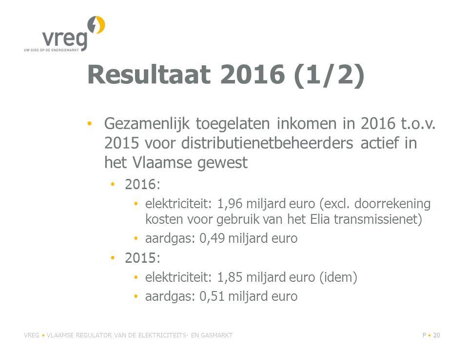 Resultaat 2016 (1/2) Gezamenlijk toegelaten inkomen in 2016 t.o.v. 2015 voor distributienetbeheerders actief in het Vlaamse gewest.