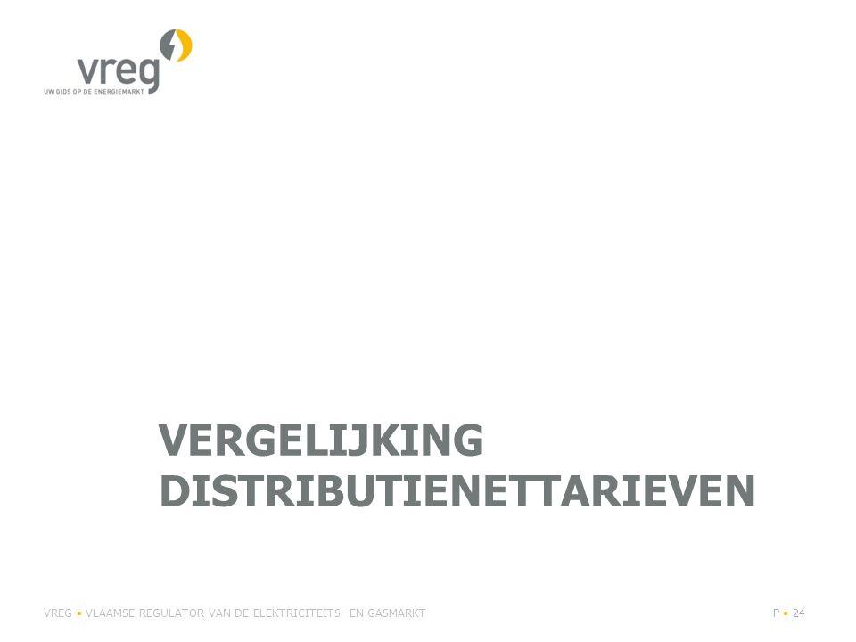 Vergelijking distributienettarieven