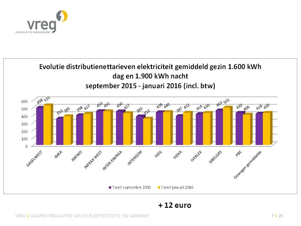+ 12 euro VREG • VLAAMSE REGULATOR VAN DE ELEKTRICITEITS- EN GASMARKT
